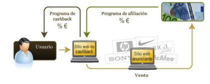 deenero_sistema cashback